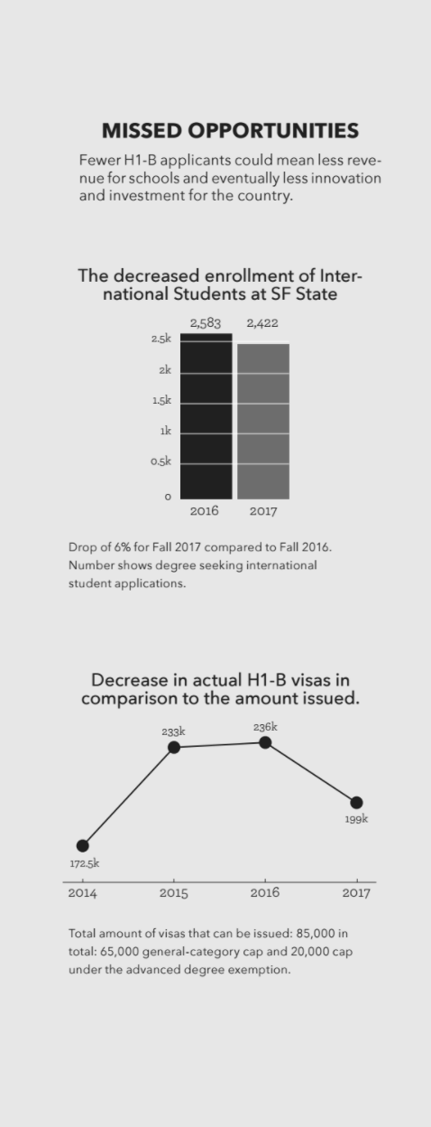 Missed Opportunities Infograph
